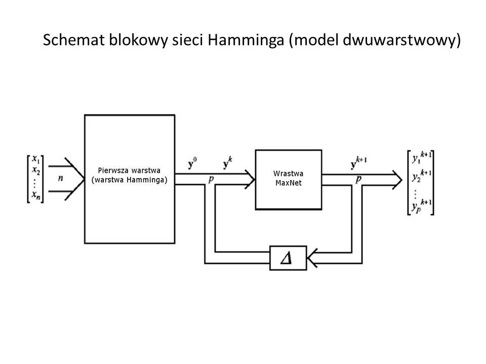 Schemat blokowy sieci Hamminga (model dwuwarstwowy)