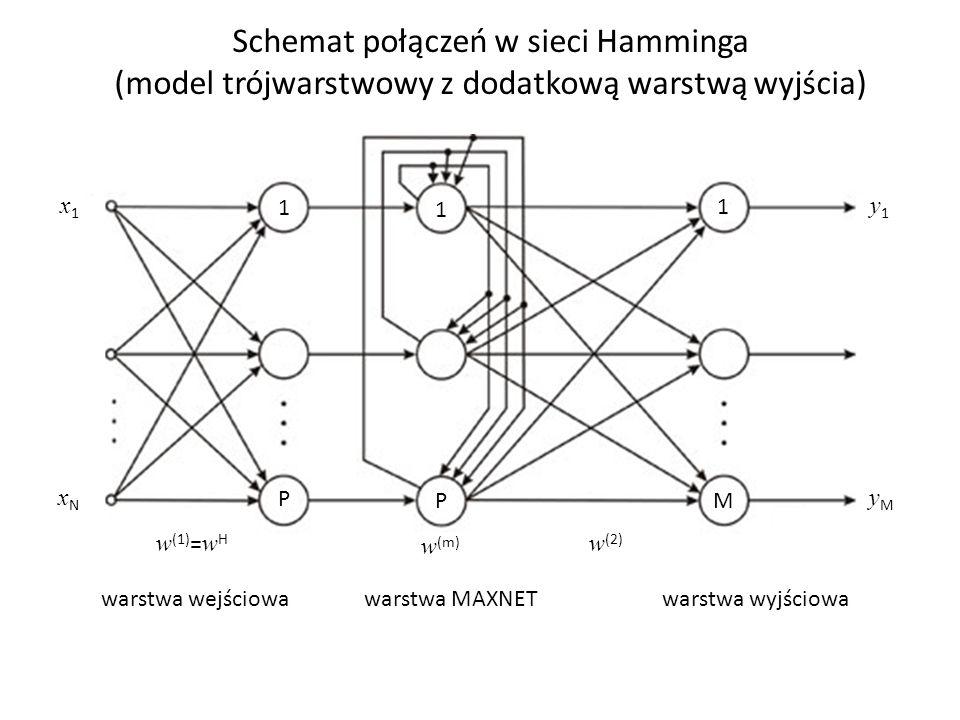 Schemat połączeń w sieci Hamminga