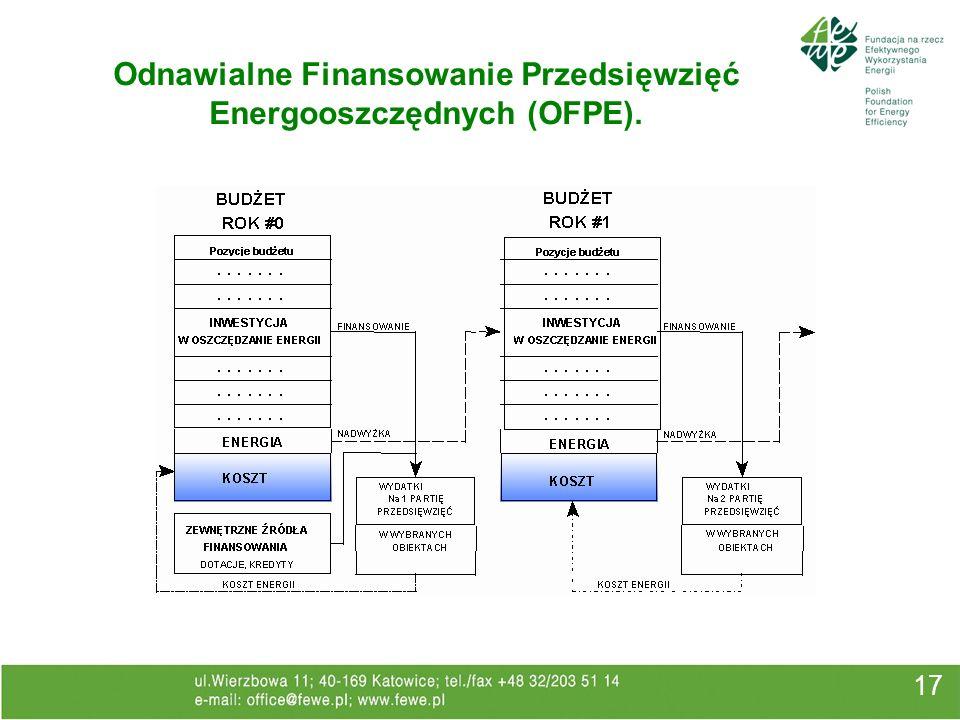 Odnawialne Finansowanie Przedsięwzięć Energooszczędnych (OFPE).