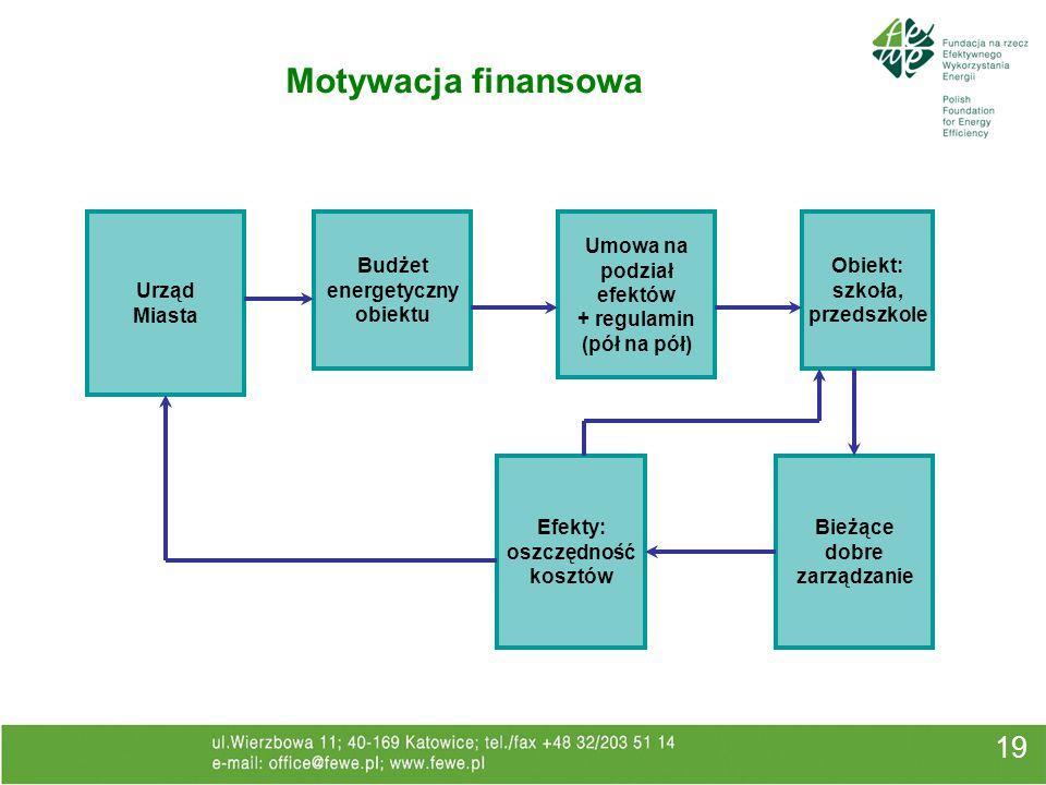 Motywacja finansowa 19 Urząd Miasta Budżet energetyczny obiektu