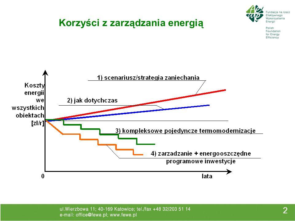 Korzyści z zarządzania energią