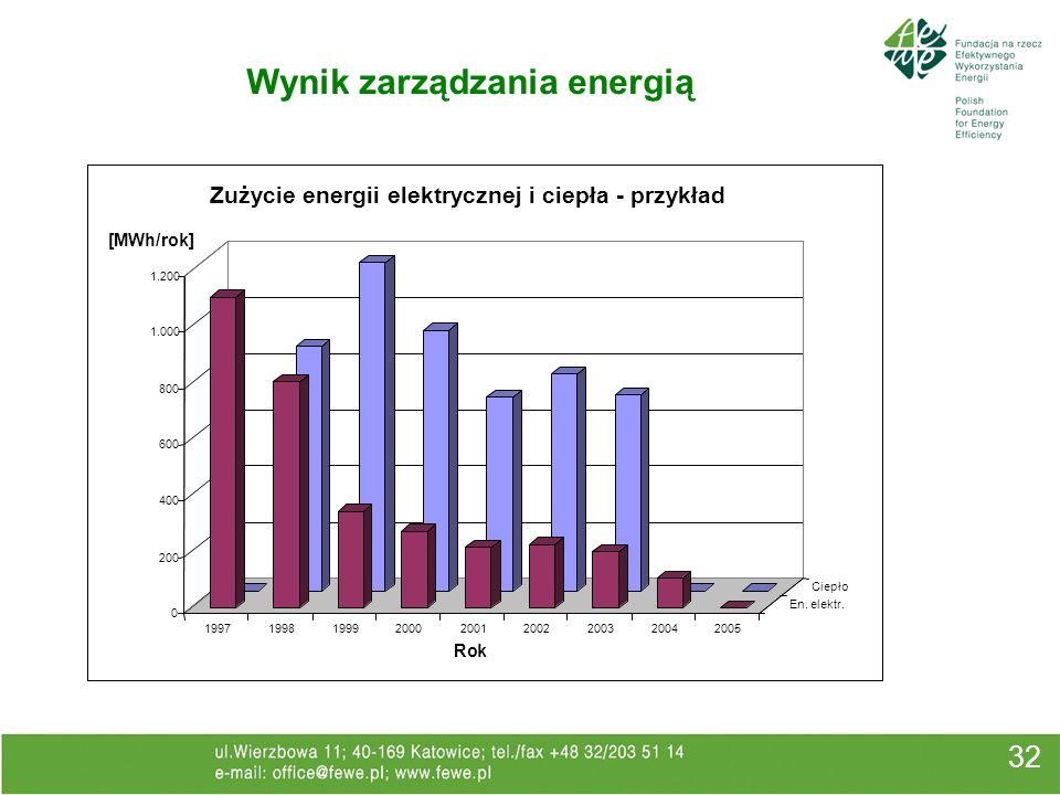 Wynik zarządzania energią