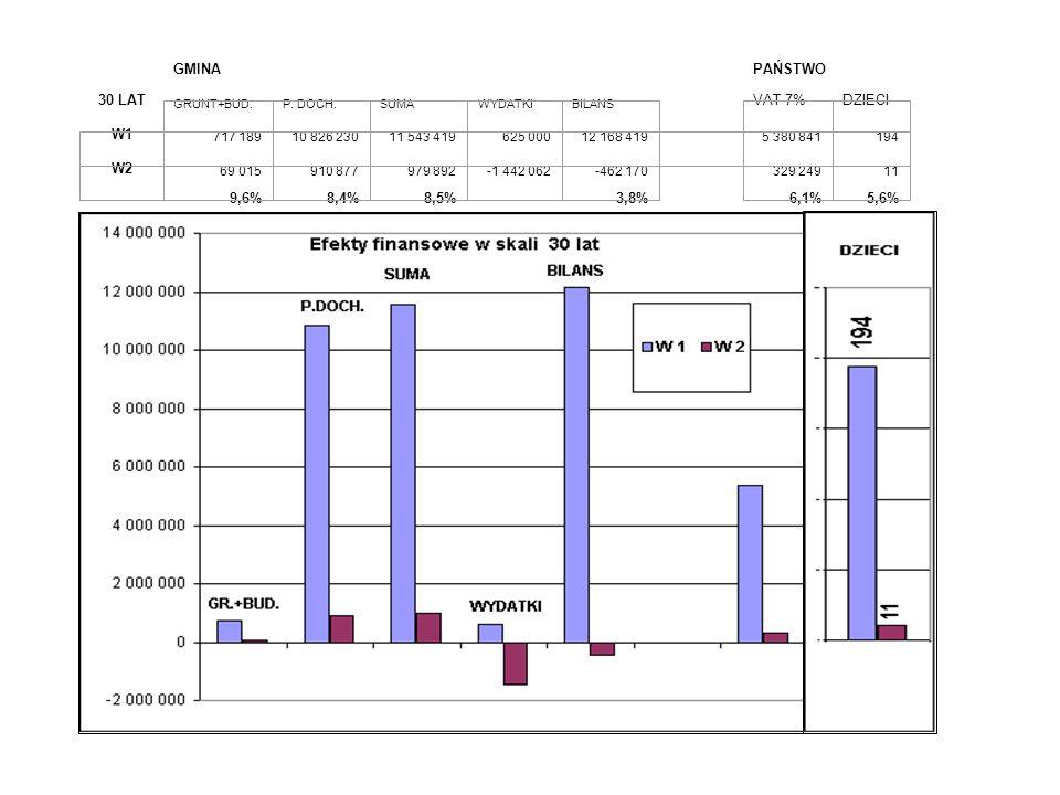 GMINA PAŃSTWO 30 LAT 9,6% 8,4% 8,5% -3,8% 6,1% 5,6% VAT 7% DZIECI W1