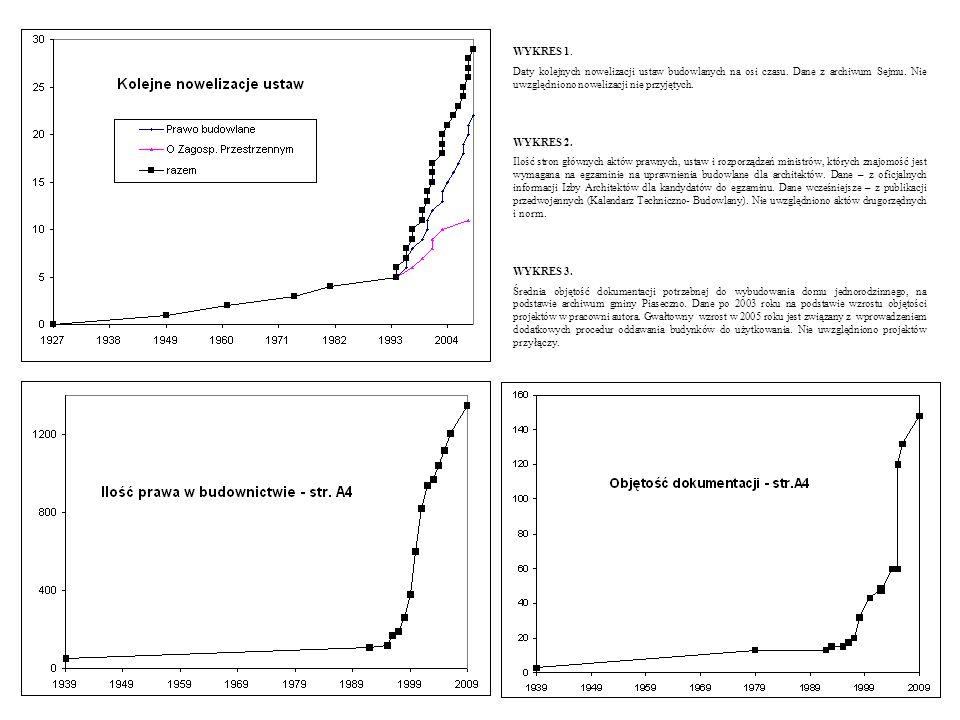 WYKRES 1. Daty kolejnych nowelizacji ustaw budowlanych na osi czasu. Dane z archiwum Sejmu. Nie uwzględniono nowelizacji nie przyjętych.