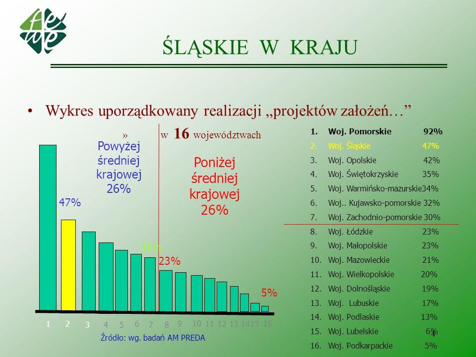 """ŚLĄSKIE W KRAJU Wykres uporządkowany realizacji """"projektów założeń…"""