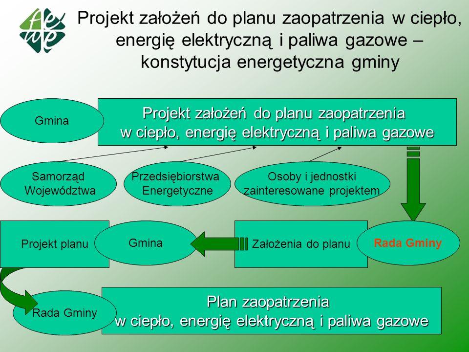 Projekt założeń do planu zaopatrzenia w ciepło, energię elektryczną i paliwa gazowe – konstytucja energetyczna gminy