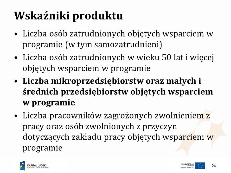 Wskaźniki produktu Liczba osób zatrudnionych objętych wsparciem w programie (w tym samozatrudnieni)