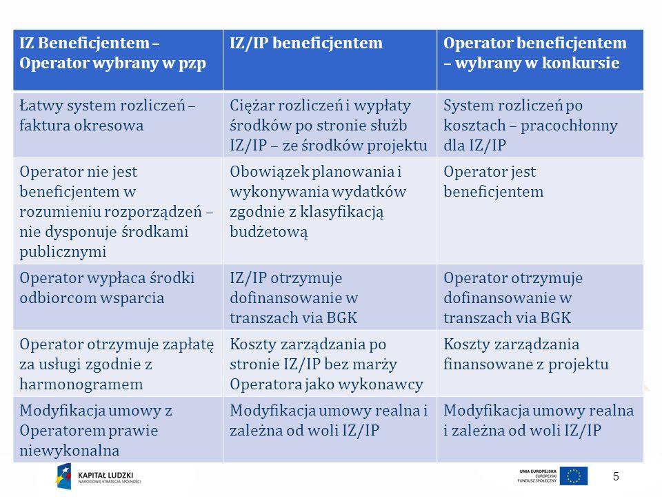 IZ Beneficjentem – Operator wybrany w pzp
