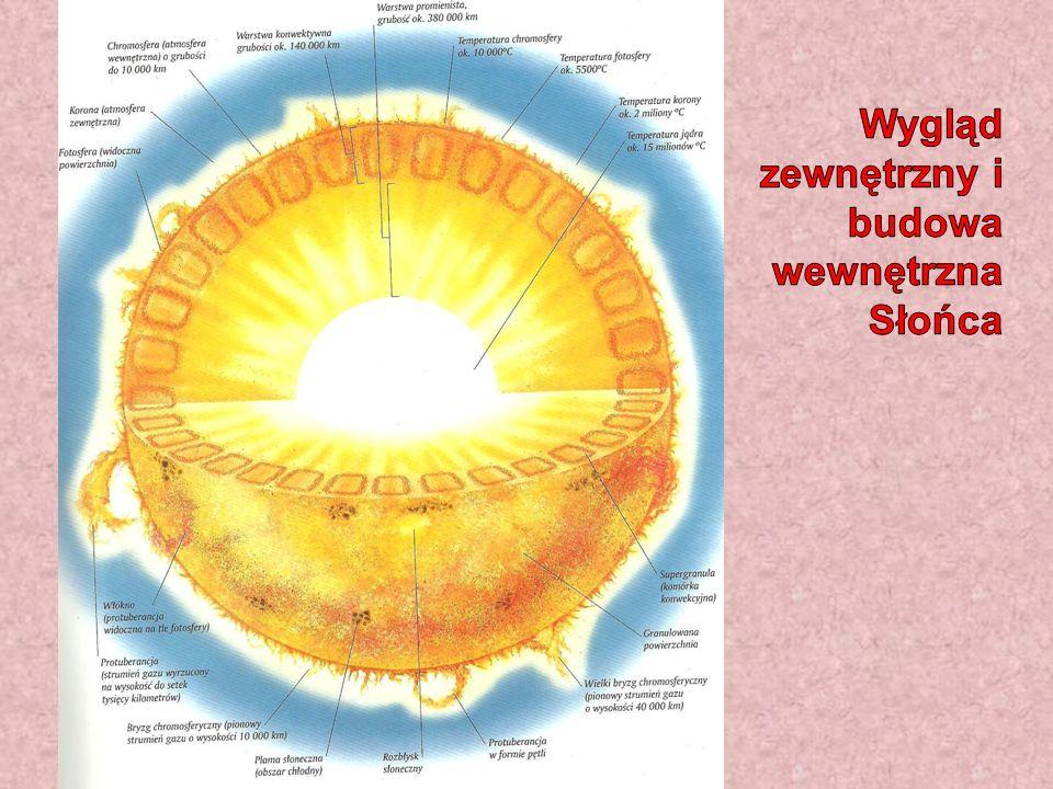 Wygląd zewnętrzny i budowa wewnętrzna Słońca