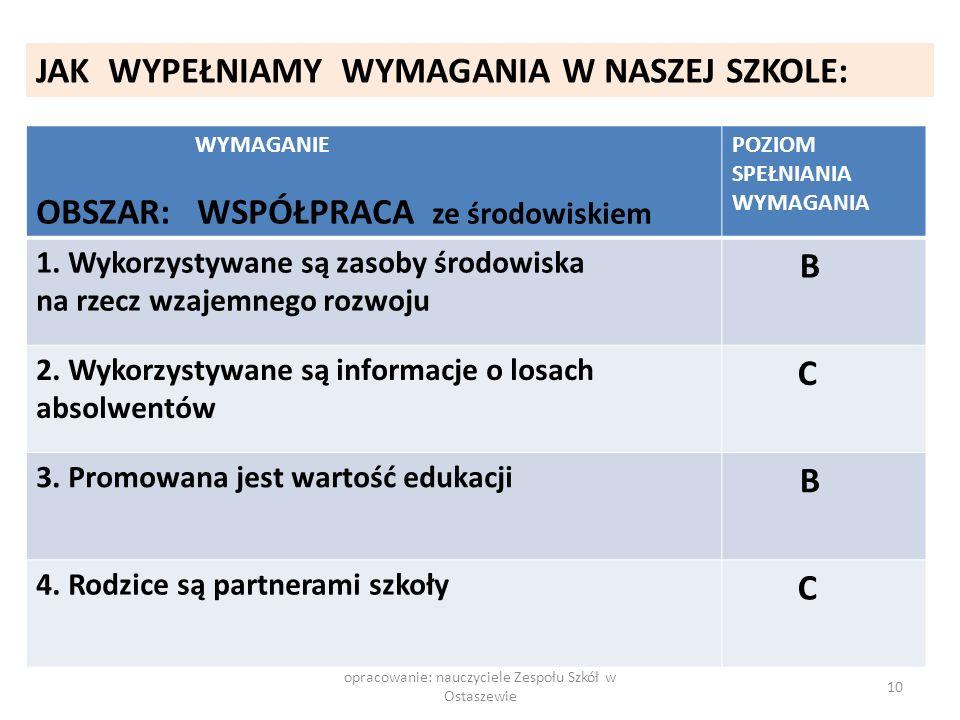 opracowanie: nauczyciele Zespołu Szkół w Ostaszewie