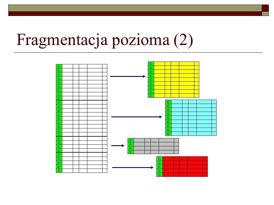 Fragmentacja pozioma (2)