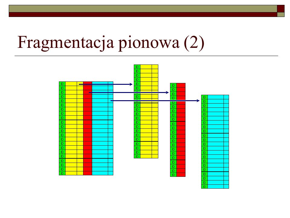 Fragmentacja pionowa (2)
