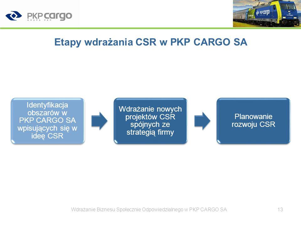 Etapy wdrażania CSR w PKP CARGO SA