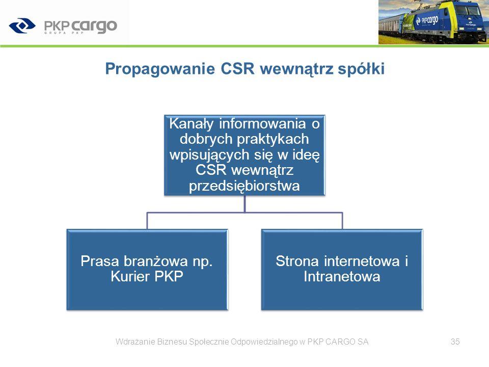 Propagowanie CSR wewnątrz spółki