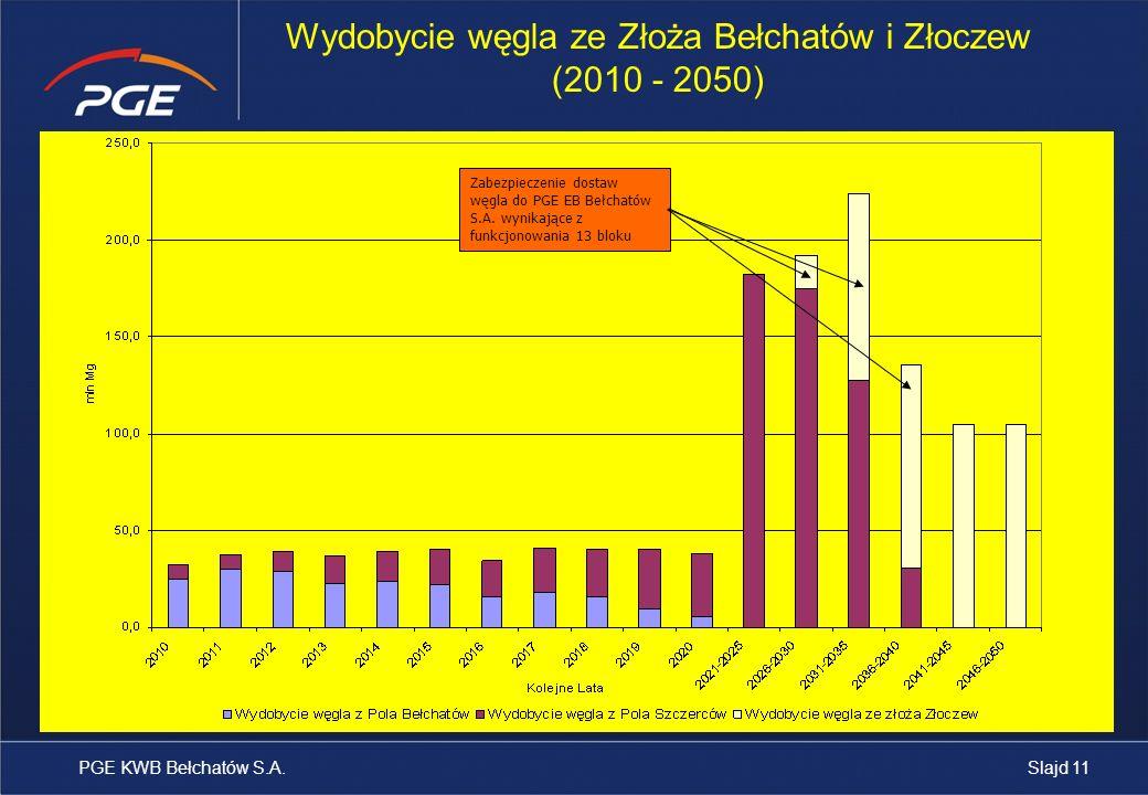 Wydobycie węgla ze Złoża Bełchatów i Złoczew (2010 - 2050)