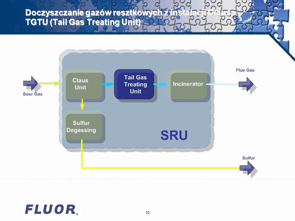 Doczyszczanie gazów resztkowych z instalacji Clausa TGTU (Tail Gas Treating Unit)