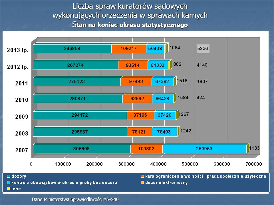 Liczba spraw kuratorów sądowych wykonujących orzeczenia w sprawach karnych Stan na koniec okresu statystycznego