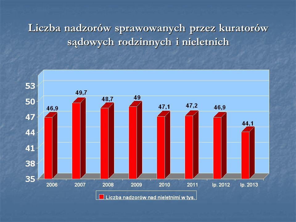 Liczba nadzorów sprawowanych przez kuratorów sądowych rodzinnych i nieletnich
