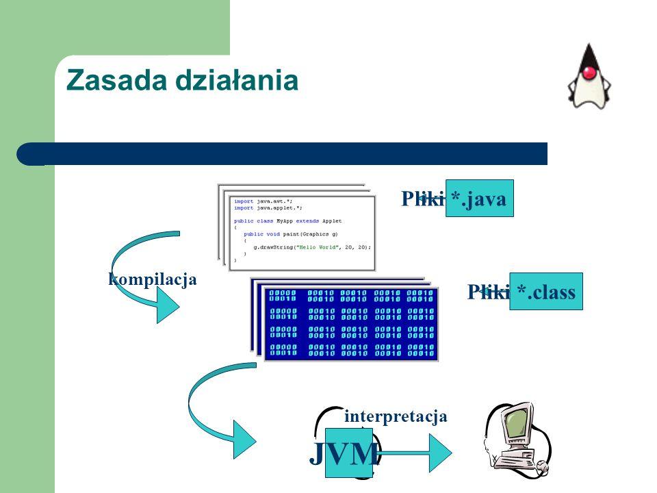 JVM Zasada działania Pliki *.java Pliki *.class kompilacja