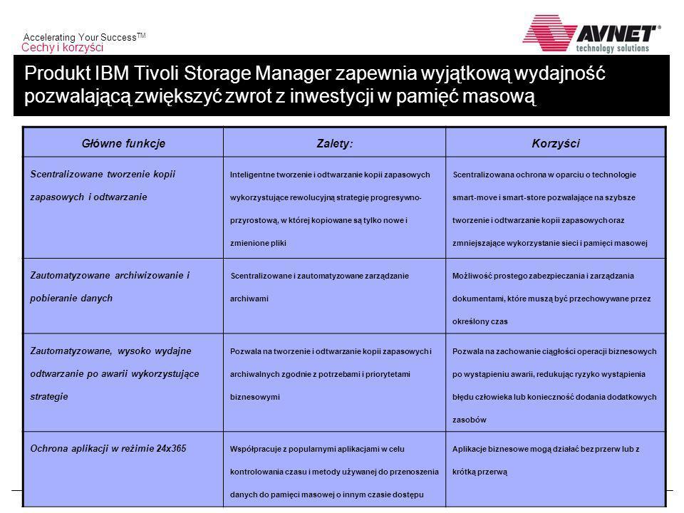 Cechy i korzyści Produkt IBM Tivoli Storage Manager zapewnia wyjątkową wydajność pozwalającą zwiększyć zwrot z inwestycji w pamięć masową.