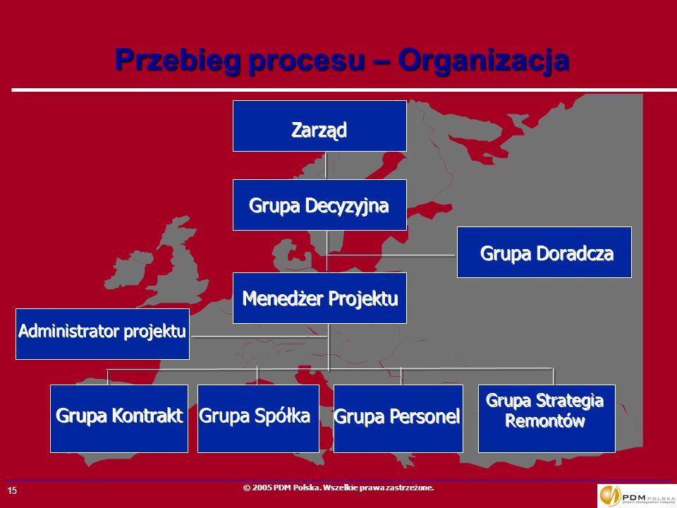 Przebieg procesu – Organizacja