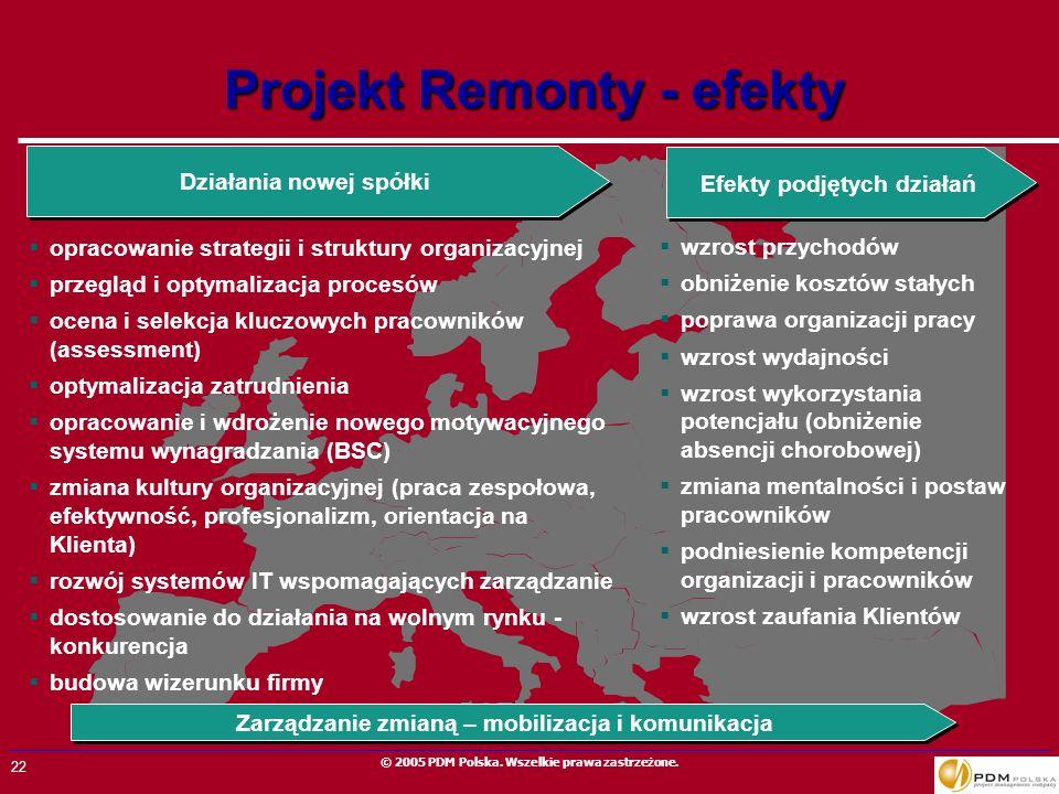 Projekt Remonty - efekty