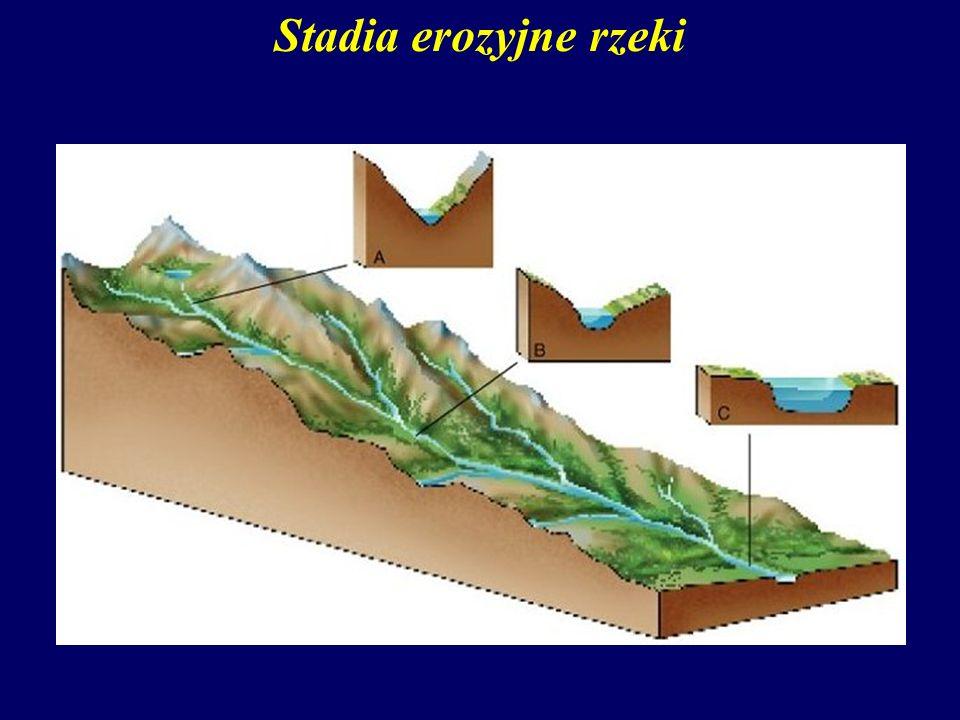 Stadia erozyjne rzeki