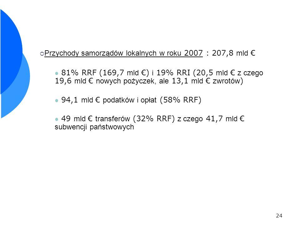 Przychody samorządów lokalnych w roku 2007 : 207,8 mld €