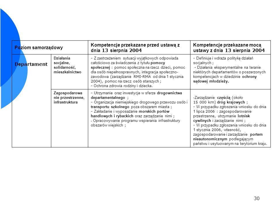 Kompetencje przekazane przed ustawą z dnia 13 sierpnia 2004