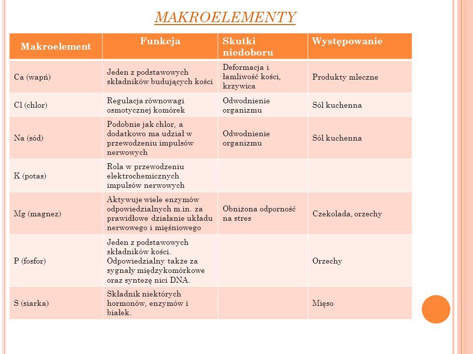 makroelementy Makroelement Funkcja Skutki niedoboru Występowanie