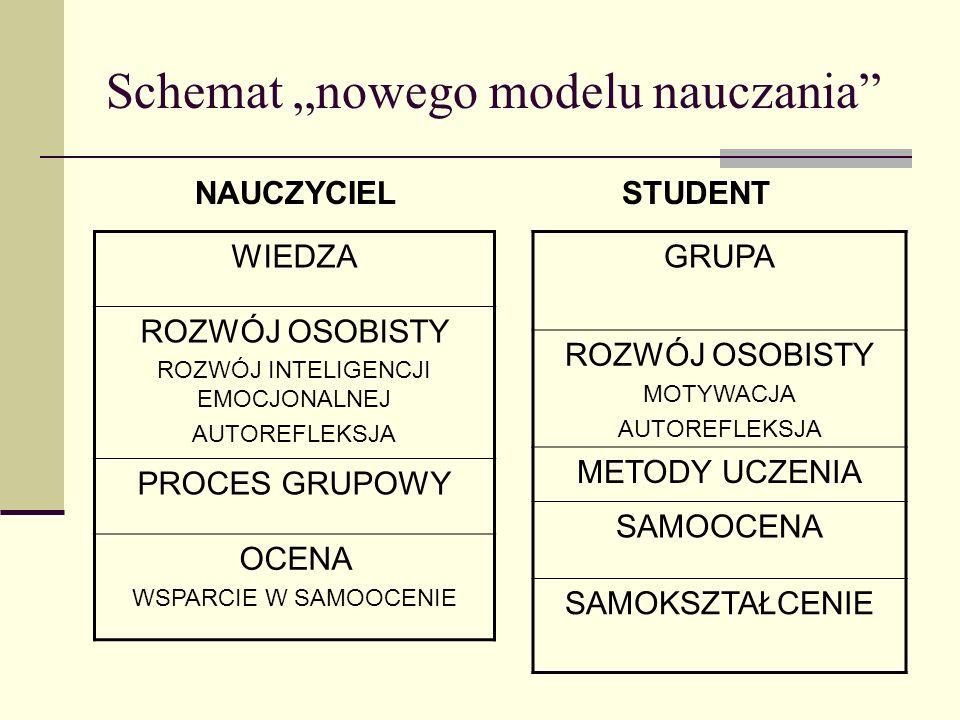 """Schemat """"nowego modelu nauczania"""