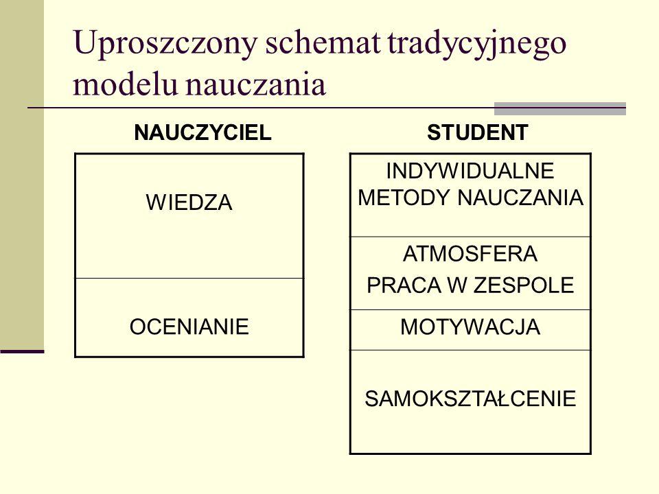Uproszczony schemat tradycyjnego modelu nauczania