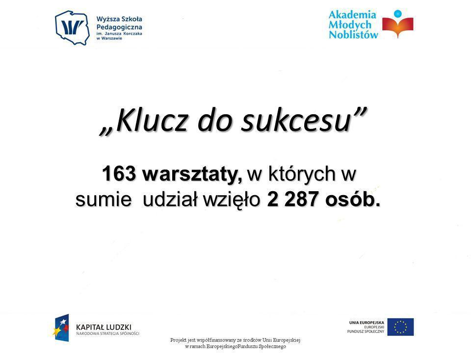 163 warsztaty, w których w sumie udział wzięło 2 287 osób.