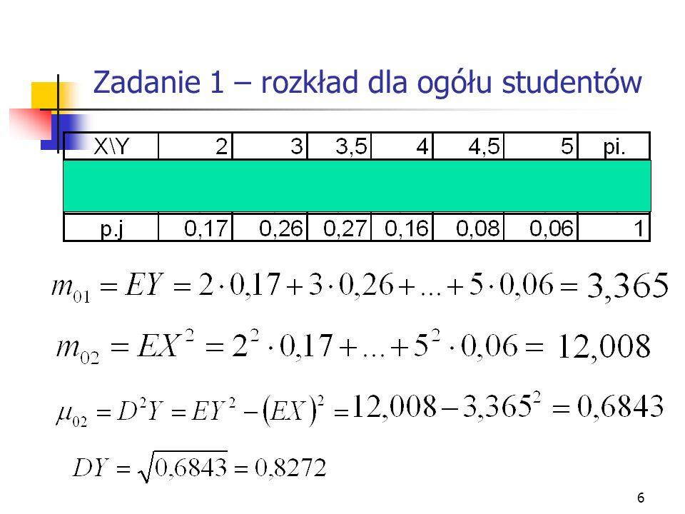 Zadanie 1 – rozkład dla ogółu studentów