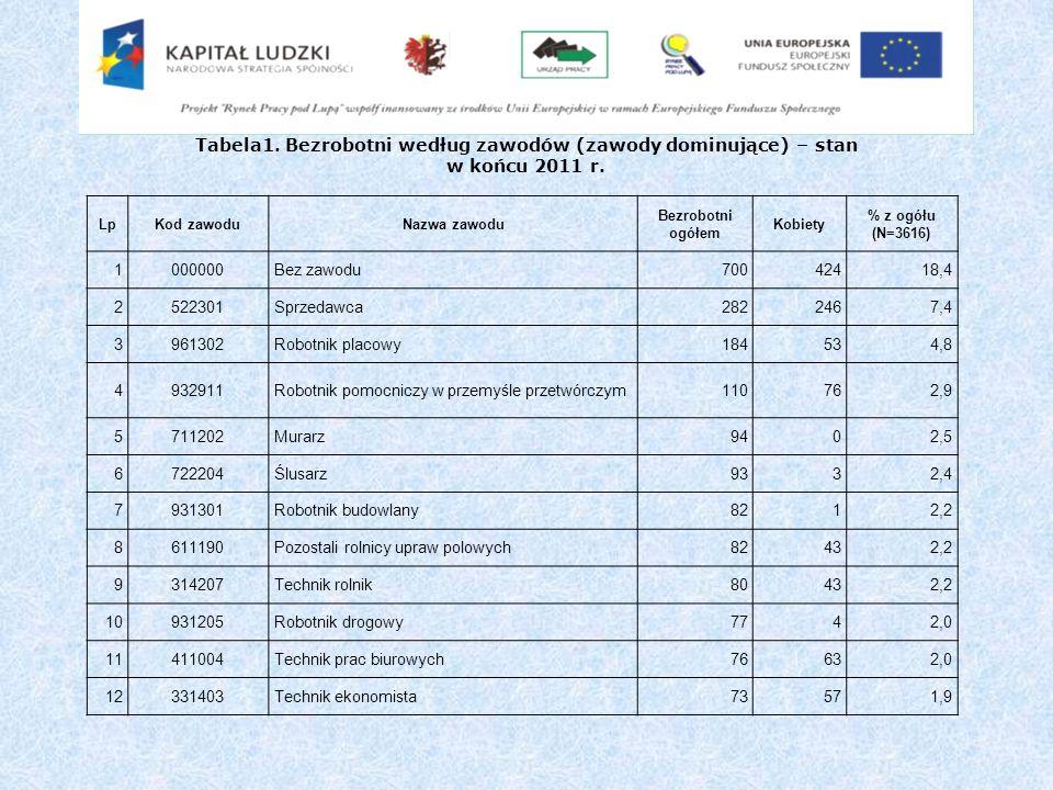 Tabela1. Bezrobotni według zawodów (zawody dominujące) – stan w końcu 2011 r.