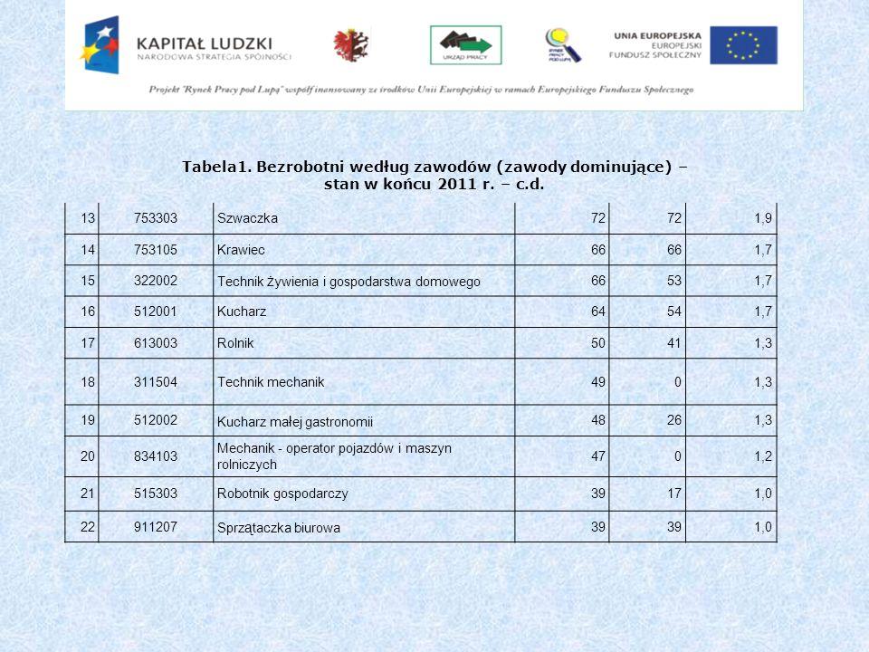 Tabela1. Bezrobotni według zawodów (zawody dominujące) – stan w końcu 2011 r. – c.d.
