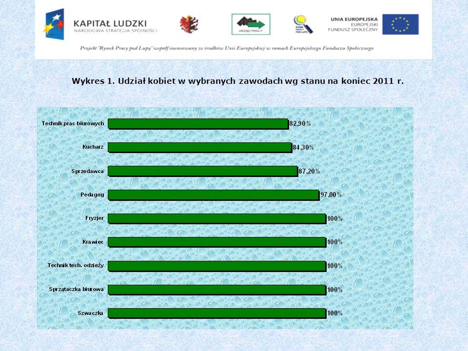 Wykres 1. Udział kobiet w wybranych zawodach wg stanu na koniec 2011 r.