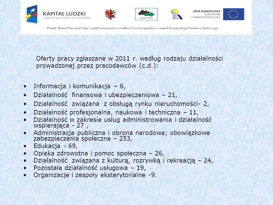 Oferty pracy zgłaszane w 2011 r