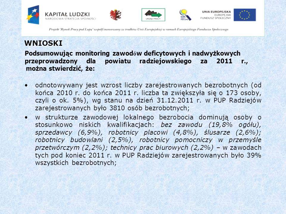 WNIOSKI Podsumowując monitoring zawodów deficytowych i nadwyżkowych