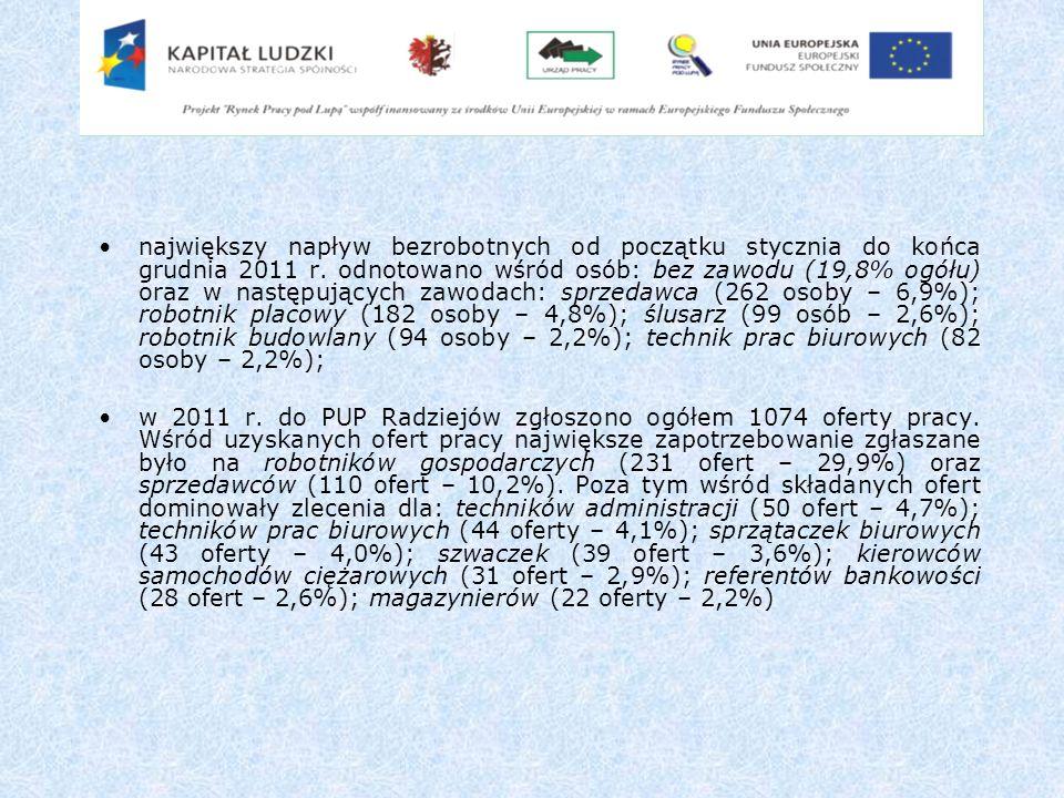 największy napływ bezrobotnych od początku stycznia do końca grudnia 2011 r. odnotowano wśród osób: bez zawodu (19,8% ogółu) oraz w następujących zawodach: sprzedawca (262 osoby – 6,9%); robotnik placowy (182 osoby – 4,8%); ślusarz (99 osób – 2,6%); robotnik budowlany (94 osoby – 2,2%); technik prac biurowych (82 osoby – 2,2%);