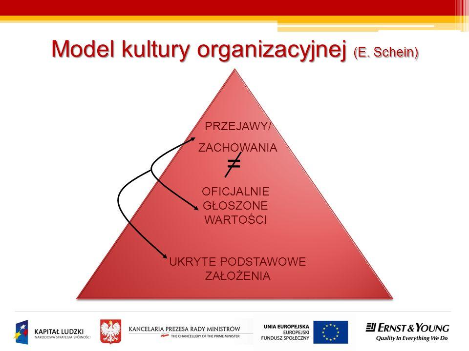 = Model kultury organizacyjnej (E. Schein) PRZEJAWY/ ZACHOWANIA