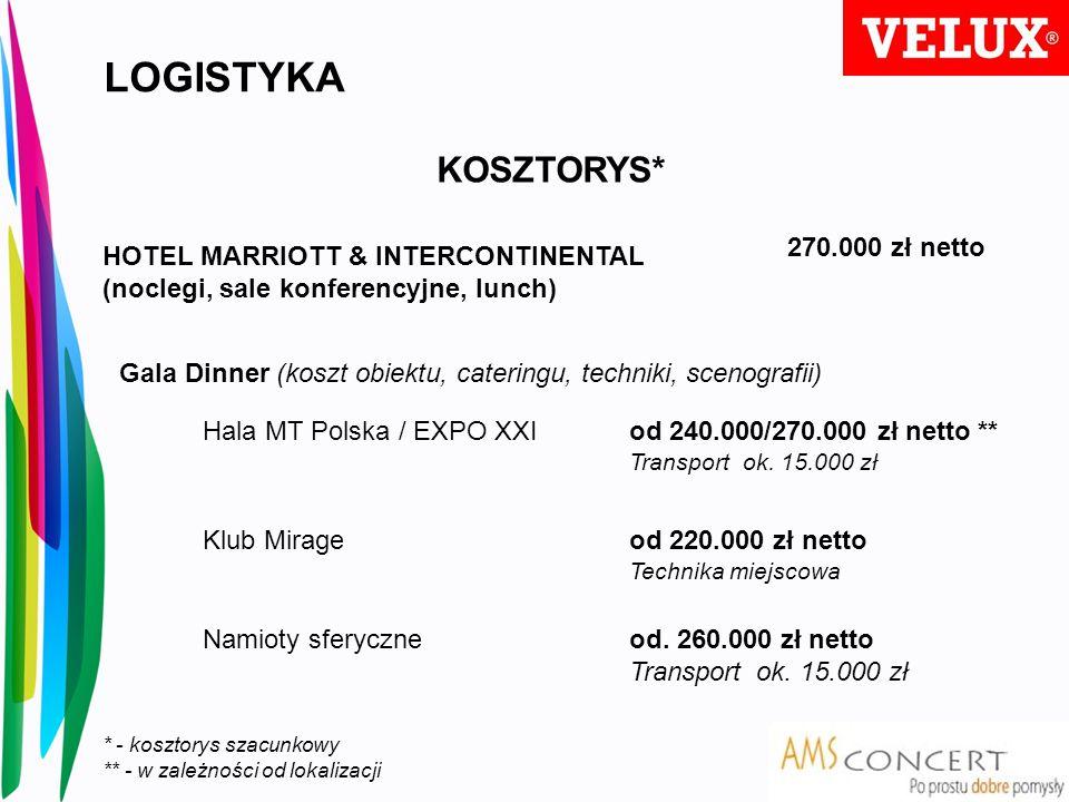 LOGISTYKA KOSZTORYS* 270.000 zł netto
