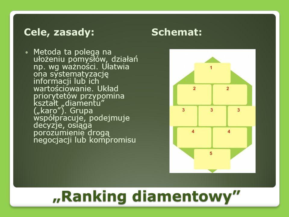 """""""Ranking diamentowy Cele, zasady: Schemat:"""
