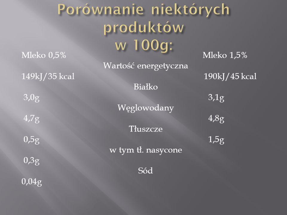 Porównanie niektórych produktów w 100g: