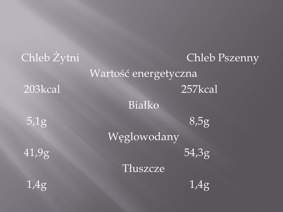 Chleb Żytni Chleb Pszenny Wartość energetyczna 203kcal 257kcal Białko 5,1g 8,5g Węglowodany 41,9g 54,3g Tłuszcze 1,4g 1,4g
