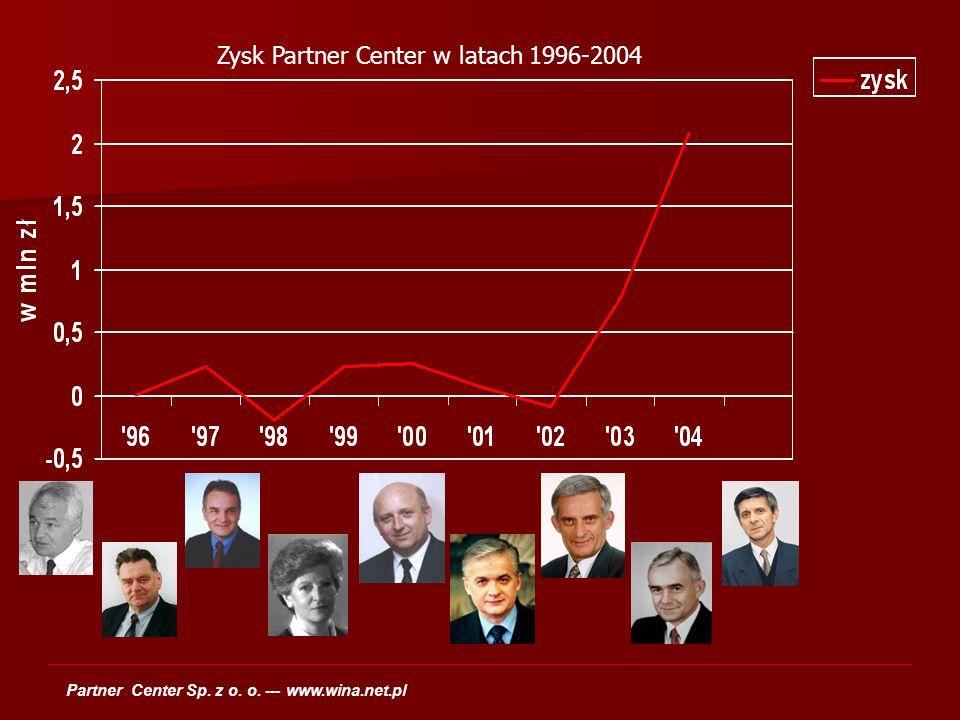 Zysk Partner Center w latach 1996-2004