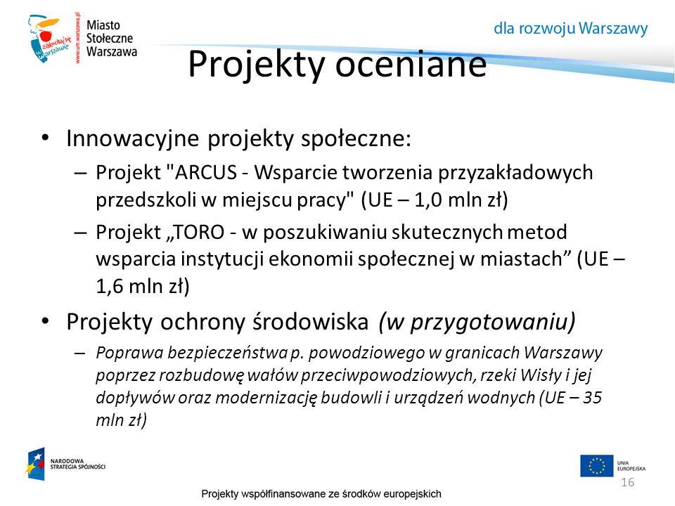 Projekty oceniane Innowacyjne projekty społeczne: