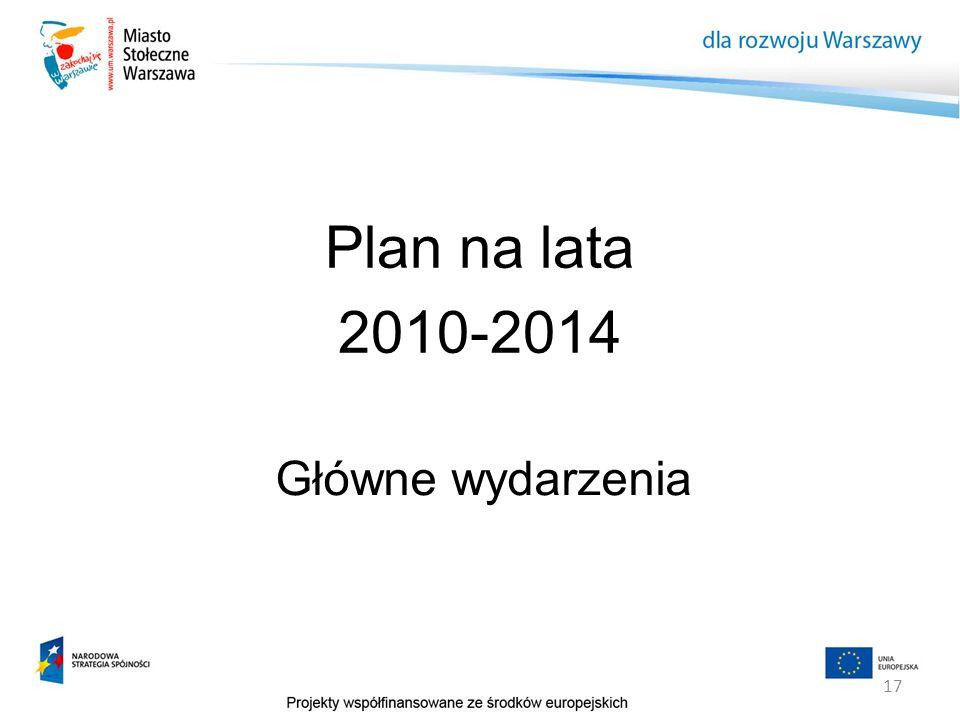 Plan na lata 2010-2014 Główne wydarzenia