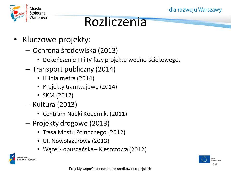Rozliczenia Kluczowe projekty: Ochrona środowiska (2013)