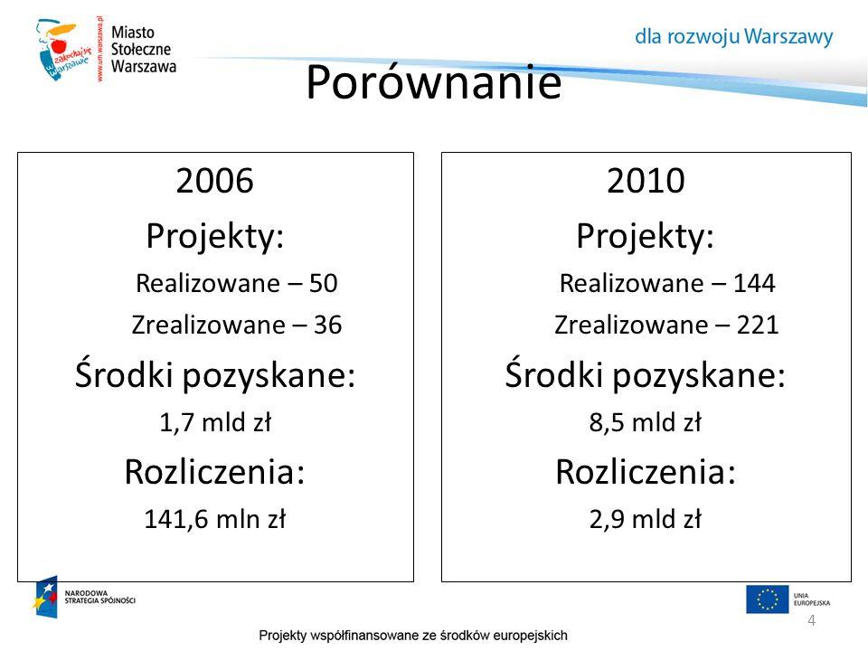 Porównanie 2006 Projekty: Środki pozyskane: Rozliczenia: 2010